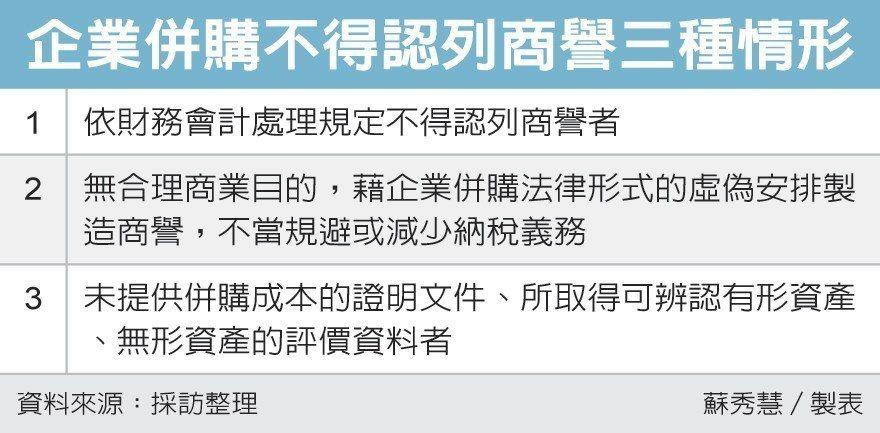 企業併購不得認åふ—商譽三çぴ®æƒ…å½¢ å��–/經濟日報提供