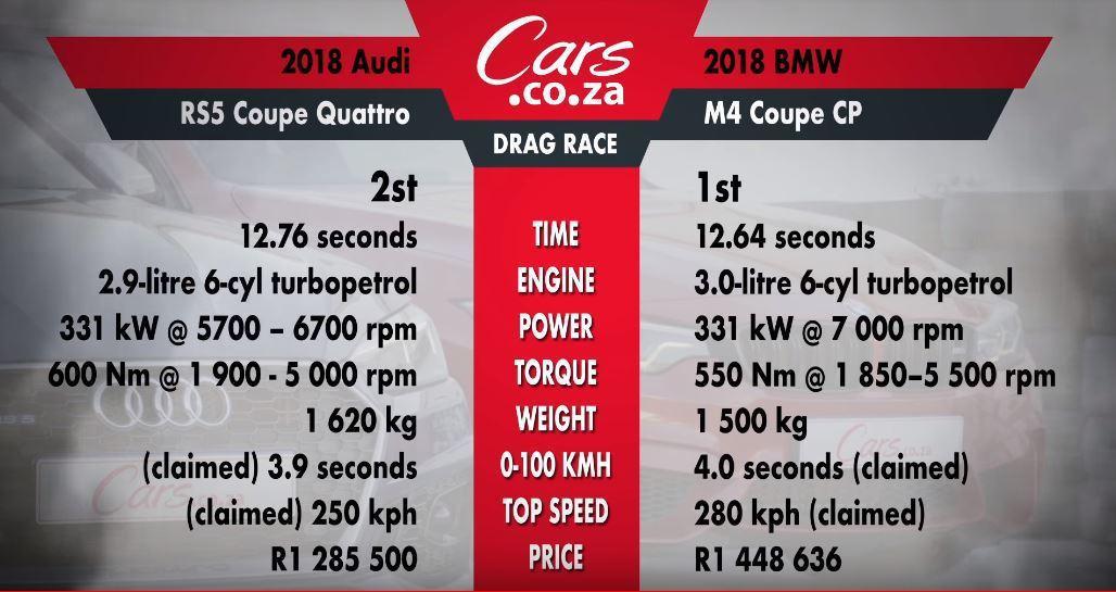 最後的成績數據,差別一目了然。 截自Cars.co.za影片