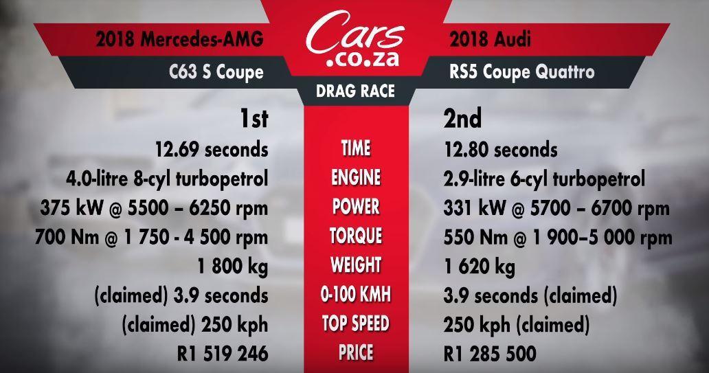 這場比賽的數據表,RS5後勁較為不足。 截自Cars.co.za影片