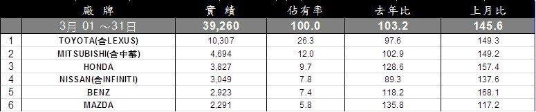 3月台灣車市銷售排行。