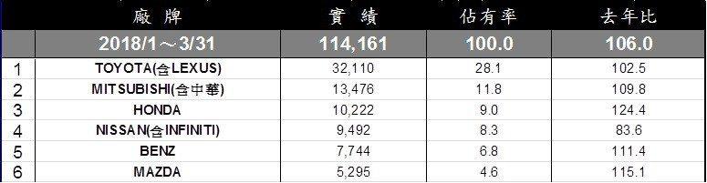 第一季台灣車市銷售排行。