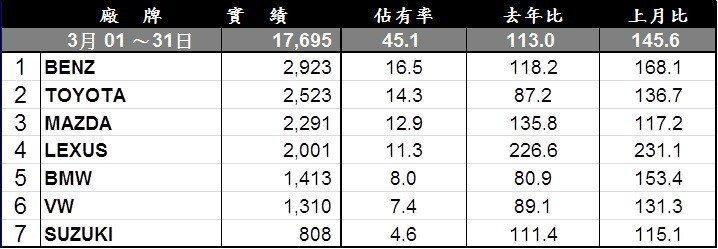 3月台灣進口車市銷售排行。
