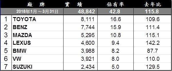 第一季台灣進口車市銷售排行。
