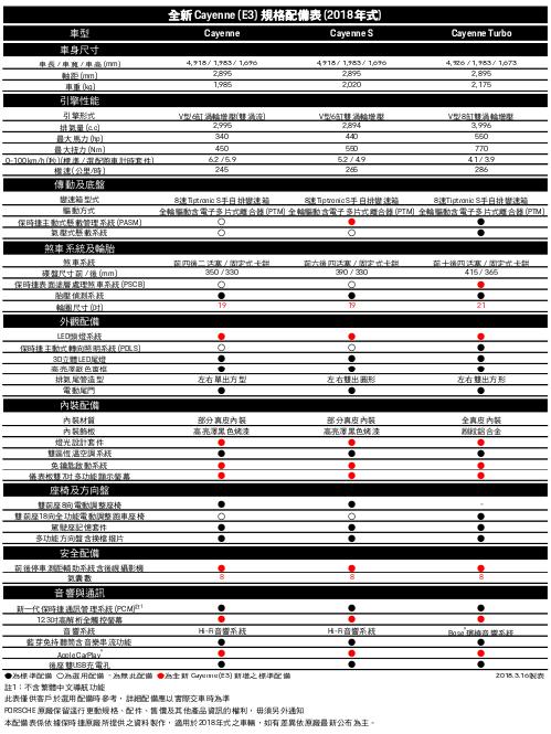 圖為 Porsche Cayenne 車型規配表。 台灣保時捷提供