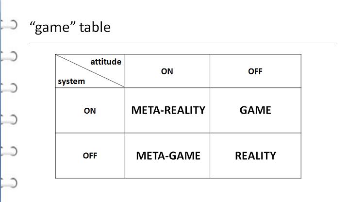 「遊戲態度」和「遊戲概念」的可能組合。當兩者都存在時,玩家會進入神奇的虛擬現實。...