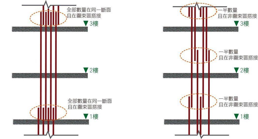 921倒塌房屋,柱鋼筋於同一斷面且在圍束區搭接。較佳的搭接工法,一半數量且在非圍...