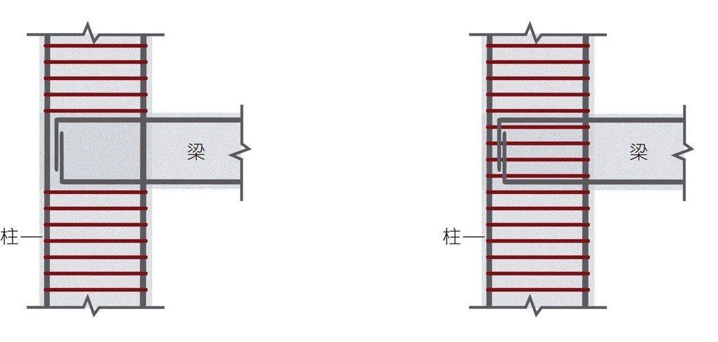 921倒塌房屋,梁柱接頭未做箍筋束制。 標準梁柱接頭加箍筋束制。