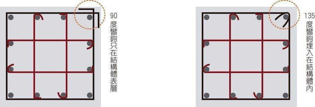 柱箍筋90度彎鉤不符合標準圖說規定。柱-平面示意圖 ...
