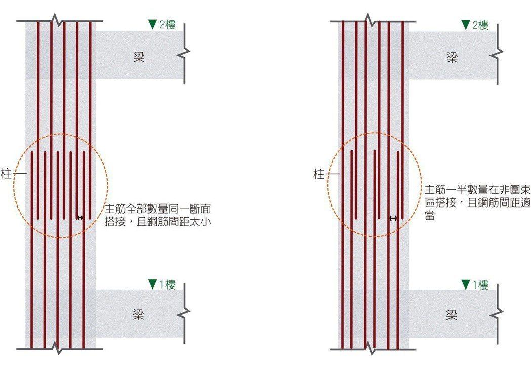 ■921倒塌房屋,同斷面搭接且鋼筋間距太小。 ■標準鋼筋錯開搭接且間距適當圖示。