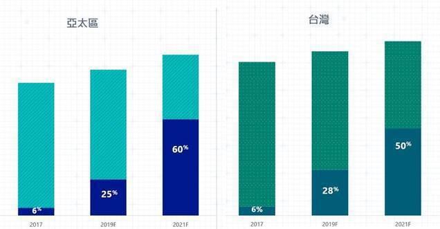 圖2:2017至2021年間,數位轉型對國家GDP貢獻度預測 (資料來源:「我國...