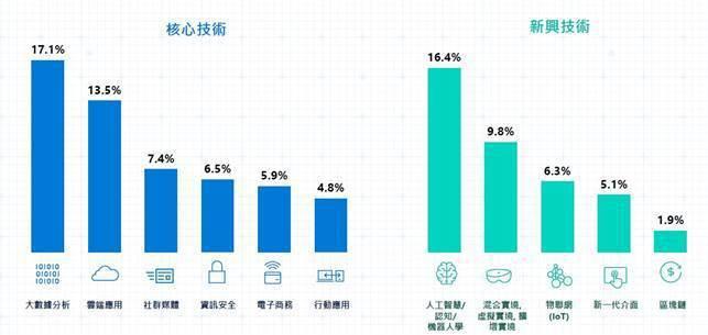 圖3:2018年企業對核心與新興技術投資布局預測 (資料來源:「我國如何因應以I...