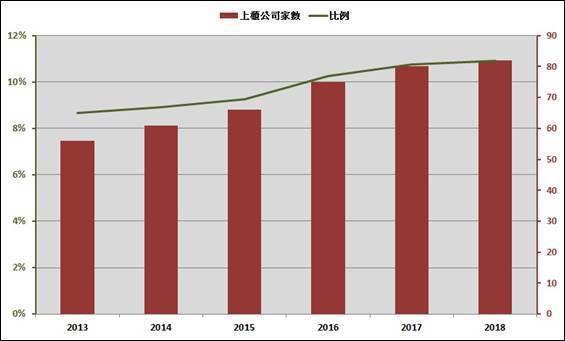 圖2:2013年至今上櫃生醫公司家數與佔比 (資料來源:台灣生技資本市場新契機論...
