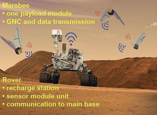 美國阿拉巴馬大學機械和航空航天工程助理教授姜昌權與其團隊描述「火星蜜蜂」是酬載組...