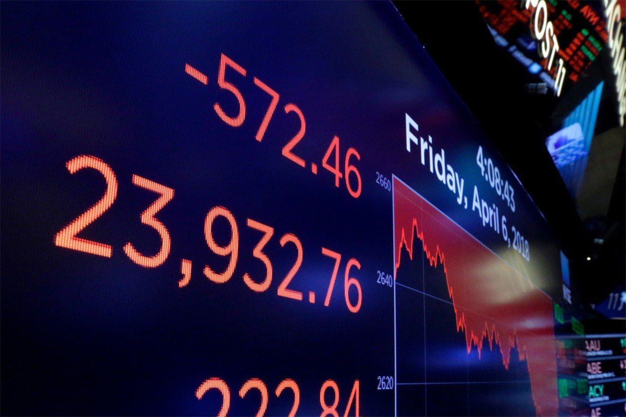 美股6日大跌,道瓊工業指數終場下跌572.46點。 美聯社