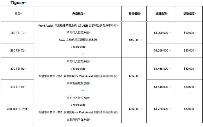 圖為 Tiguan 車系配備售價調整。 Volkswagen 提供