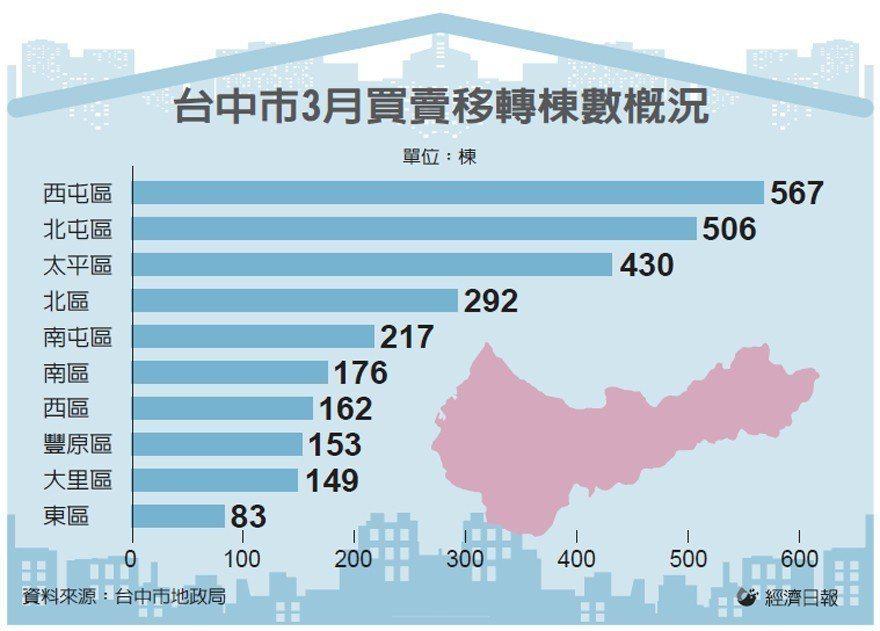 台中市3月買賣移轉棟數概況 圖/經濟日報提供