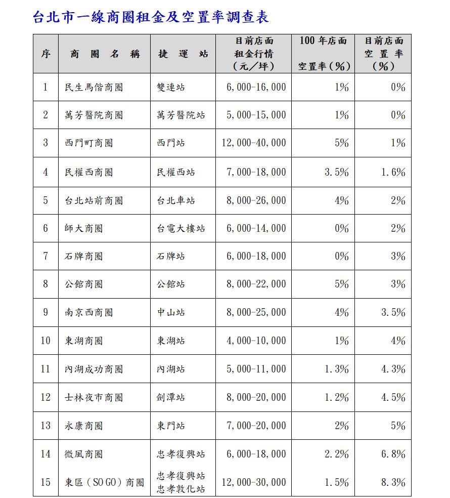 資料來源/欣元商仲研展部