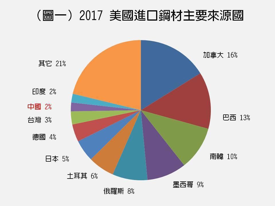 (圖一)美國進口鋼材主要來源國2017。資料來源:美國國家統計局(轉引自Andy...