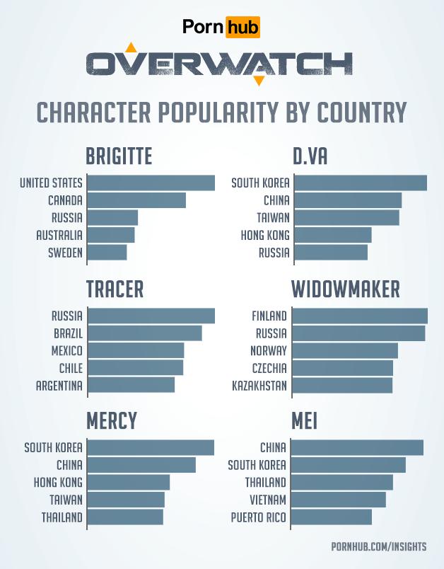 《鬥陣特攻》角色在不同國家的搜尋量。