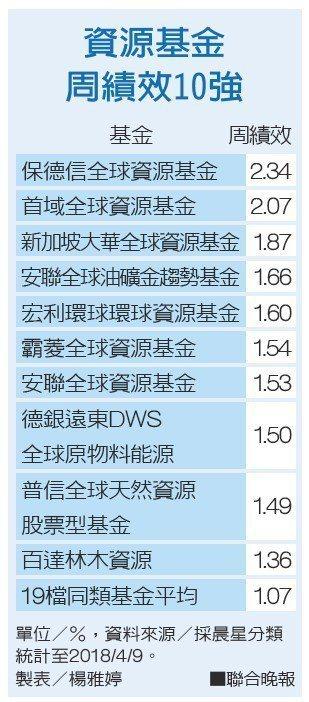 資源基金周績效10強。資料來源/採晨星分類;製表/楊雅婷