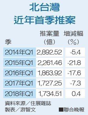 圖片來源/經濟日報