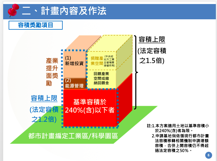 圖解容積獎勵項目 圖/經濟部提供