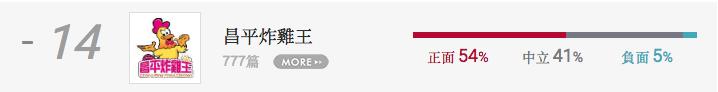 昌平炸雞王排名。圖/網路溫度計提供