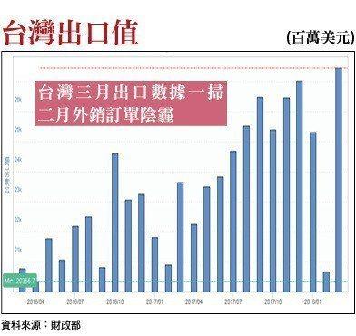 台灣三月出口數據一掃二月外銷訂單陰霾