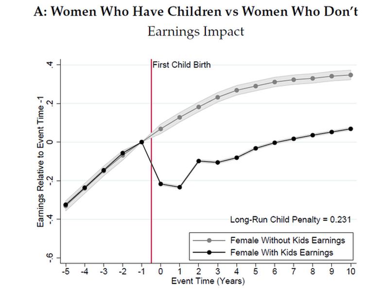 甲圖:有生育與未生育婦女薪資比較。