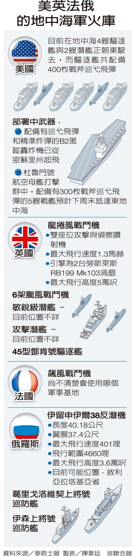 美英法俄的地中海軍火庫 製表/陳韋廷