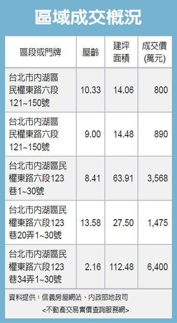 區域成交概況 圖/經濟日報提供
