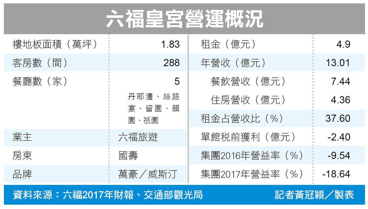 六福皇宮營運概況。 記者黃冠穎/製表