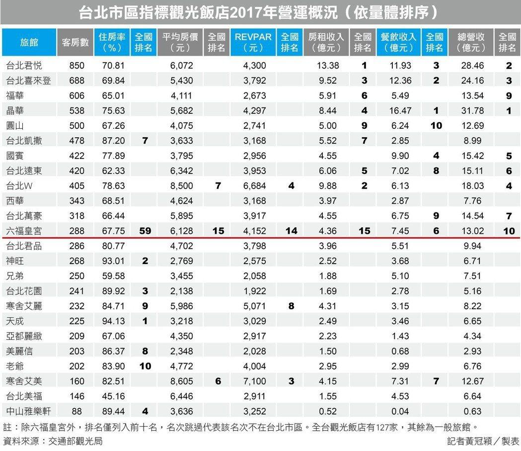 台北市指標觀光飯店2017年營運概況。 記者黃冠穎/製表