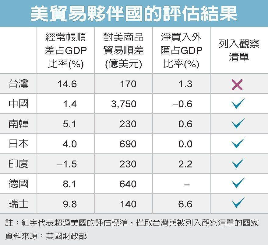 美貿易夥伴國的評估結果 圖/經濟日報提供