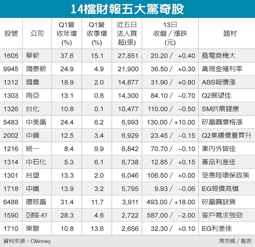 14檔財報五大驚奇股 圖/經濟日報提供