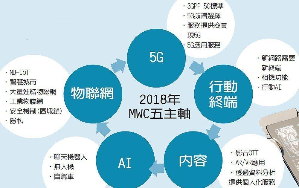 2018年MWC五主軸 圖/經濟日報提供