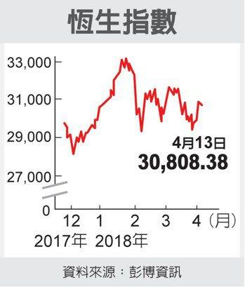 恒生指數 圖/經濟日報提供