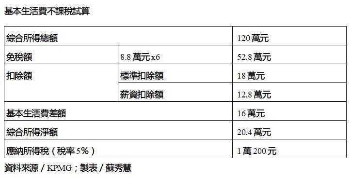 資料來源/KPMG;製表/蘇秀慧
