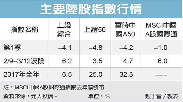 主要陸股指數行情 圖/經濟日報提供