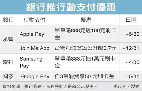 銀行推行動支付優惠 圖/經濟日報提供