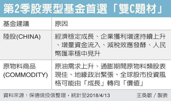 第2季股票型基金首選「雙C題材」 圖/經濟日報提供
