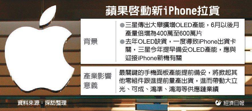 蘋果啟動新iPhone拉貨 圖/經濟日報提供