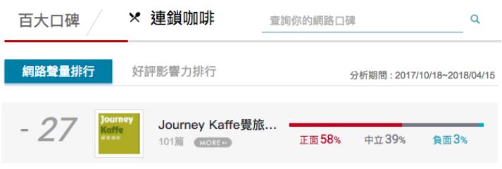 「覺旅咖啡」於網路聲量榜上排名第27。image source:百大口碑_連鎖咖...