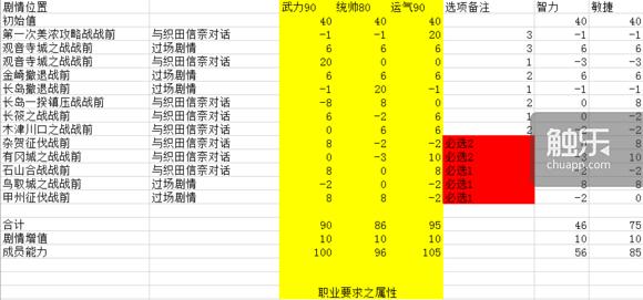 茶茶理想數值的達成條件(圖表來源:百度貼吧「柳野御所」)