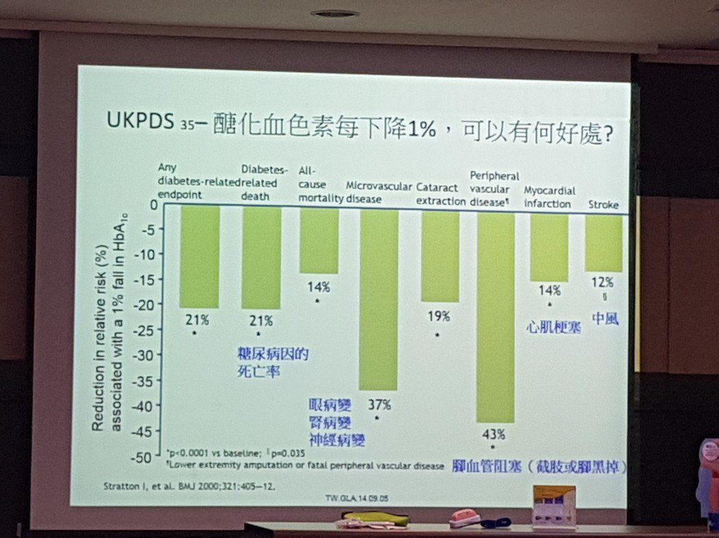 根據國際研究顯示,醣化血色素指數每降低1,許多併發症的機率也會大幅下降。記者修瑞...