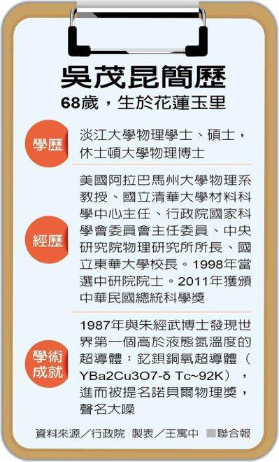 吳茂昆簡歷 圖/聯合報提供