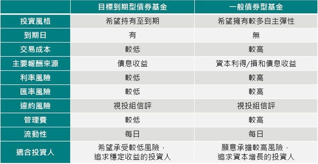 資料來源:中國信託2018.04.16
