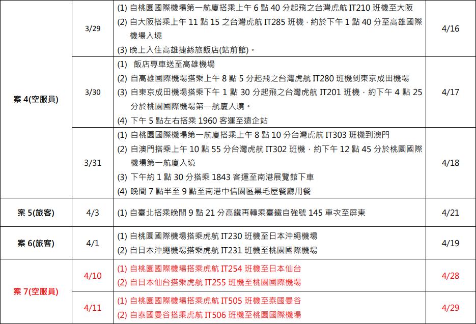 疾管署並未公布第8名接觸史資料。 圖/疾管署