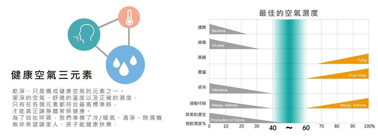 健康空氣的三元素,空氣品質、空氣溫度及空氣濕度都十分重要。圖由廠商提供。
