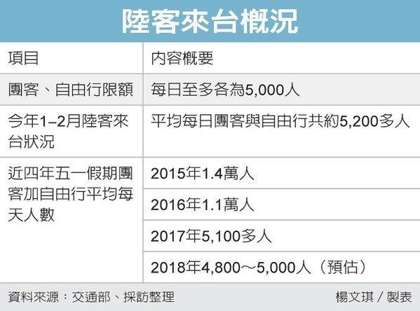 陸客來台概況 圖/經濟日報提供